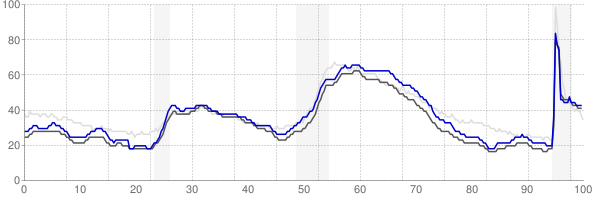 Colorado Springs, Colorado monthly unemployment rate chart